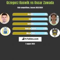 Grzegorz Kuswik vs Oscar Zawada h2h player stats