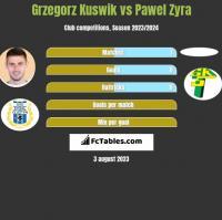Grzegorz Kuswik vs Pawel Zyra h2h player stats