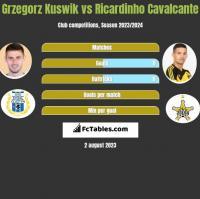 Grzegorz Kuswik vs Ricardinho Cavalcante h2h player stats