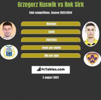 Grzegorz Kuswik vs Rok Sirk h2h player stats