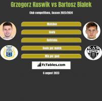Grzegorz Kuswik vs Bartosz Bialek h2h player stats