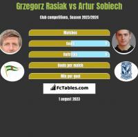 Grzegorz Rasiak vs Artur Sobiech h2h player stats