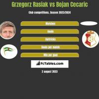 Grzegorz Rasiak vs Bojan Cecaric h2h player stats