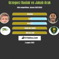 Grzegorz Rasiak vs Jakub Arak h2h player stats