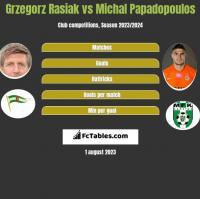 Grzegorz Rasiak vs Michal Papadopoulos h2h player stats