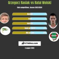 Grzegorz Rasiak vs Rafał Wolski h2h player stats