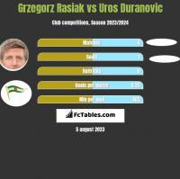 Grzegorz Rasiak vs Uros Duranovic h2h player stats
