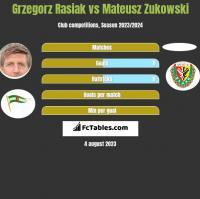 Grzegorz Rasiak vs Mateusz Zukowski h2h player stats