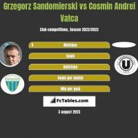 Grzegorz Sandomierski vs Cosmin Andrei Vatca h2h player stats