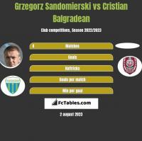 Grzegorz Sandomierski vs Cristian Balgradean h2h player stats