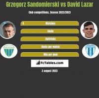 Grzegorz Sandomierski vs David Lazar h2h player stats