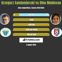 Grzegorz Sandomierski vs Dinu Moldovan h2h player stats