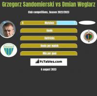 Grzegorz Sandomierski vs Dmian Weglarz h2h player stats
