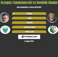Grzegorz Sandomierski vs Dominik Hladun h2h player stats