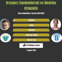 Grzegorz Sandomierski vs Giedrius Arlauskis h2h player stats