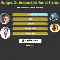Grzegorz Sandomierski vs Konrad Forenc h2h player stats