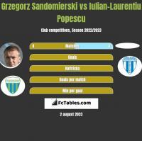 Grzegorz Sandomierski vs Iulian-Laurentiu Popescu h2h player stats
