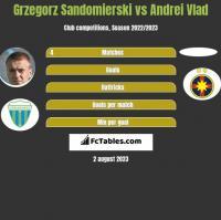 Grzegorz Sandomierski vs Andrei Vlad h2h player stats