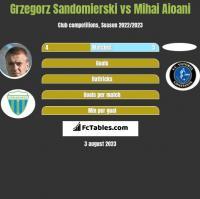 Grzegorz Sandomierski vs Mihai Aioani h2h player stats