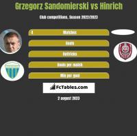 Grzegorz Sandomierski vs Hinrich h2h player stats