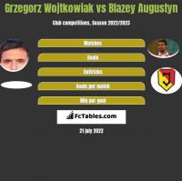 Grzegorz Wojtkowiak vs Blazey Augustyn h2h player stats
