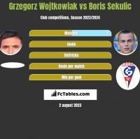 Grzegorz Wojtkowiak vs Boris Sekulic h2h player stats