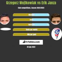 Grzegorz Wojtkowiak vs Erik Janza h2h player stats