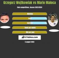 Grzegorz Wojtkowiak vs Mario Maloca h2h player stats