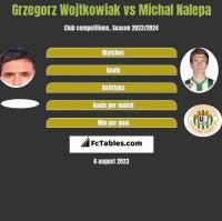 Grzegorz Wojtkowiak vs Michal Nalepa h2h player stats