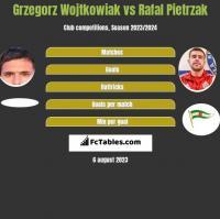 Grzegorz Wojtkowiak vs Rafal Pietrzak h2h player stats