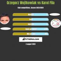 Grzegorz Wojtkowiak vs Karol Fila h2h player stats