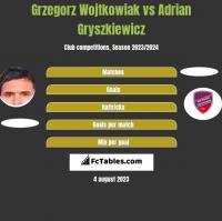 Grzegorz Wojtkowiak vs Adrian Gryszkiewicz h2h player stats