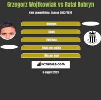 Grzegorz Wojtkowiak vs Rafal Kobryn h2h player stats