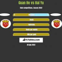 Guan He vs Hai Yu h2h player stats