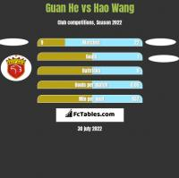 Guan He vs Hao Wang h2h player stats