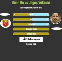Guan He vs Jagos Vukovic h2h player stats