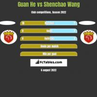Guan He vs Shenchao Wang h2h player stats