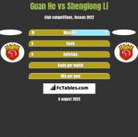 Guan He vs Shenglong Li h2h player stats