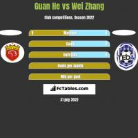 Guan He vs Wei Zhang h2h player stats