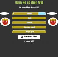 Guan He vs Zhen Wei h2h player stats