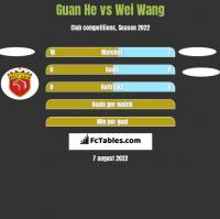 Guan He vs Wei Wang h2h player stats