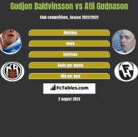 Gudjon Baldvinsson vs Atli Gudnason h2h player stats