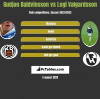 Gudjon Baldvinsson vs Logi Valgardsson h2h player stats