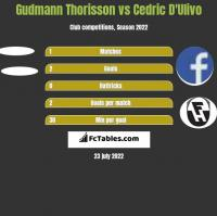 Gudmann Thorisson vs Cedric D'Ulivo h2h player stats