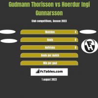 Gudmann Thorisson vs Hoerdur Ingi Gunnarsson h2h player stats