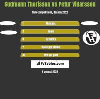 Gudmann Thorisson vs Petur Vidarsson h2h player stats