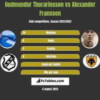 Gudmundur Thorarinsson vs Alexander Fransson h2h player stats