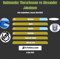 Gudmundur Thorarinsson vs Alexander Jakobsen h2h player stats
