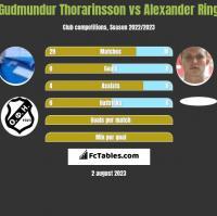 Gudmundur Thorarinsson vs Alexander Ring h2h player stats