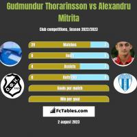 Gudmundur Thorarinsson vs Alexandru Mitrita h2h player stats